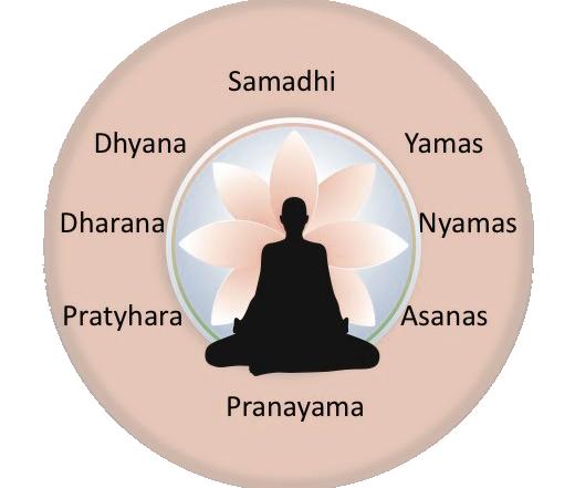 les 8 membres du yoga
